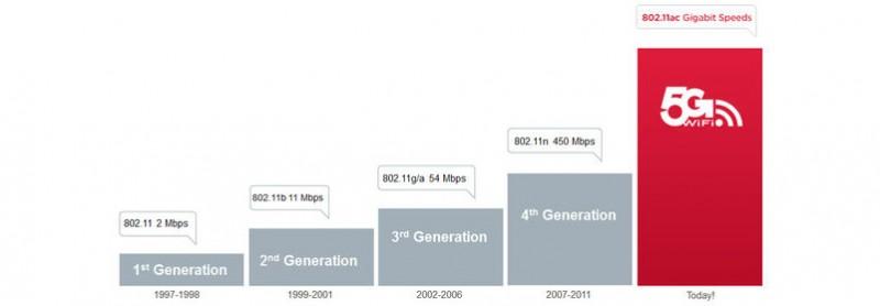 Wifi-5G.11ac-wi-fi-800x278[1]